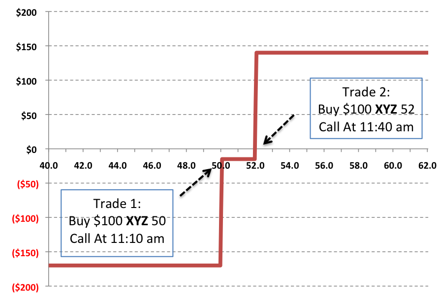 Option trading hedging strategies