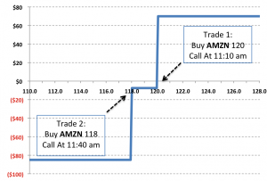 Binary Options Strategy: 2 Calls